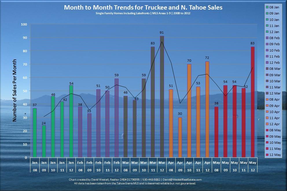 Lake Tahoe Real Estate Sales Volume is Trending Upwards