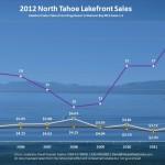 2012 Lake Tahoe Lakefront Sales Chart