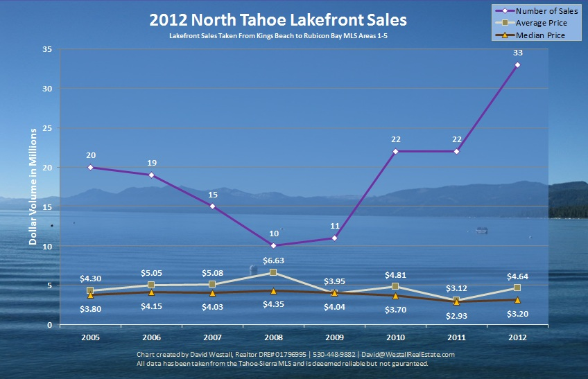2012 Lake Tahoe Lakefront Sales Chart