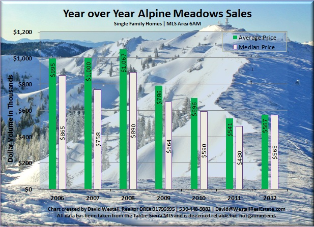 Alpine Meadows Real Estate Sales Chart