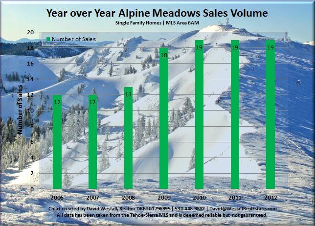 Alpine Meadows Real Estate Sales Volume Chart