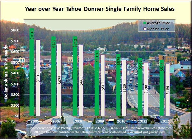 Year over Year Tahoe Donner Sales Chart