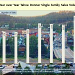 Year over Year Tahoe Donner Single Family Sales Volume