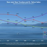Year over Year Truckee and N. Tahoe Sales Chart