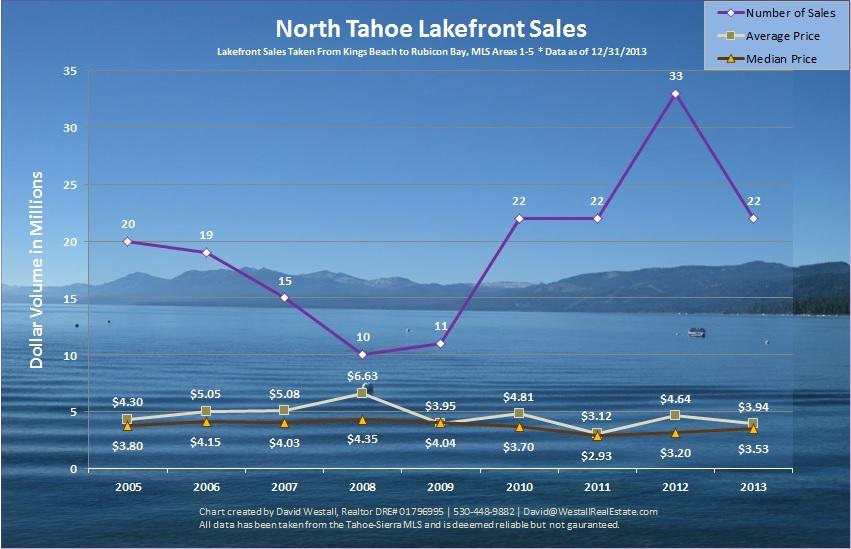 2013 LakeTahoe Lakefront Sales Chart