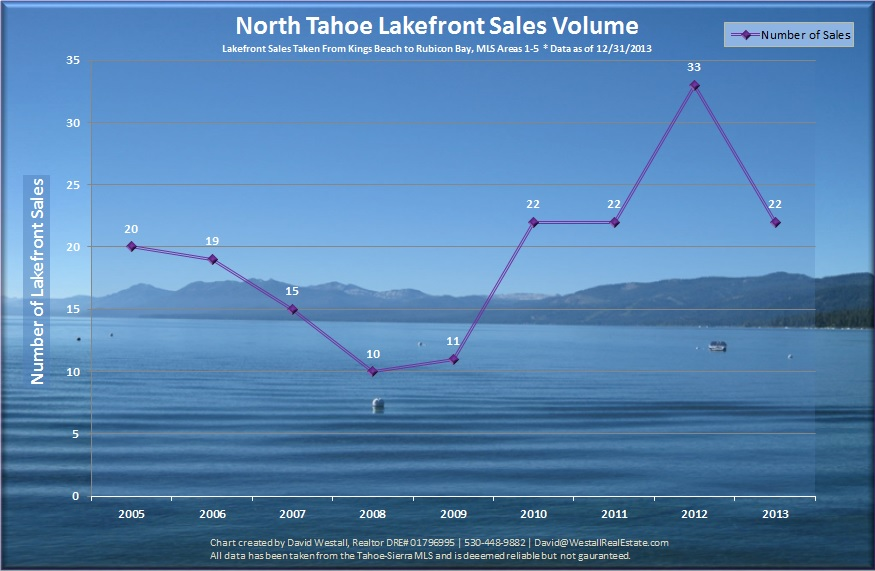 2013 Lake Tahoe Lakefront Sales Volume Chart for Lake Tahoe Lakefront Real Estate Market blog post