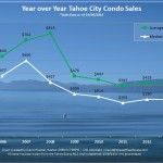 2013 Tahoe City Condo Market Analysis