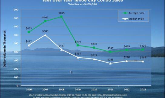 2013 Tahoe City Condo Market Analysis