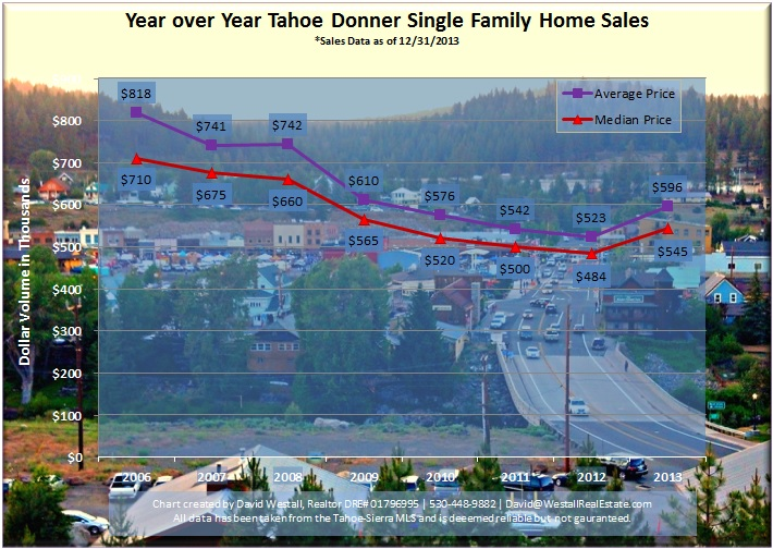 2013 Tahoe Donner Real Estate Sales Chart