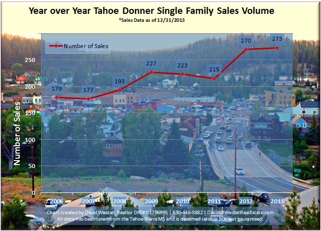2013 Tahoe Donner Sales Volume Chart