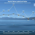 2013 Tahoe Lakefront Sales Analysis Chart for Lake Tahoe Lakefront Real Estate Market