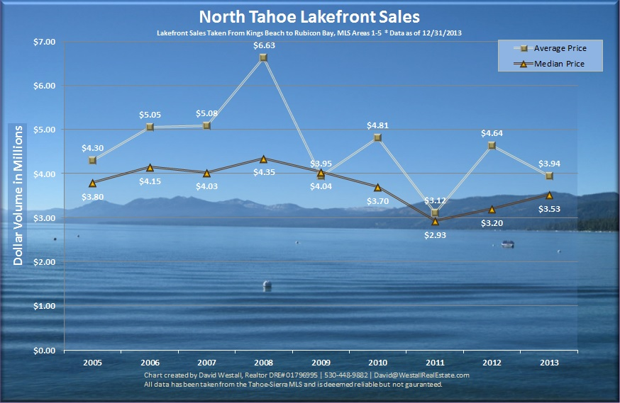 2013 Tahoe Lakefront Sales Analysis Chart for Lake Tahoe Lakefront Real Estate Market blog post