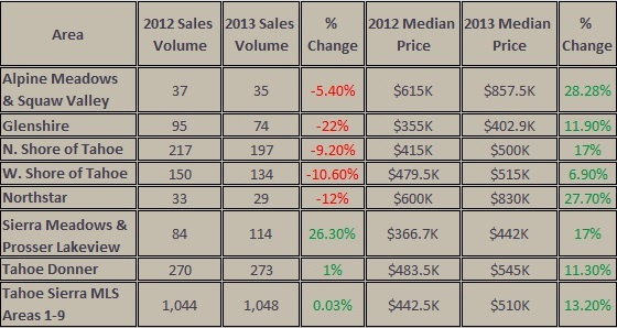 2013 Truckee & N. Tahoe Real Estate Sales Statistics