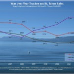2013 N. Tahoe & Truckee Real Estate Sales Chart