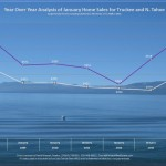 January 2014 Tahoe Real Estate Sales Chart
