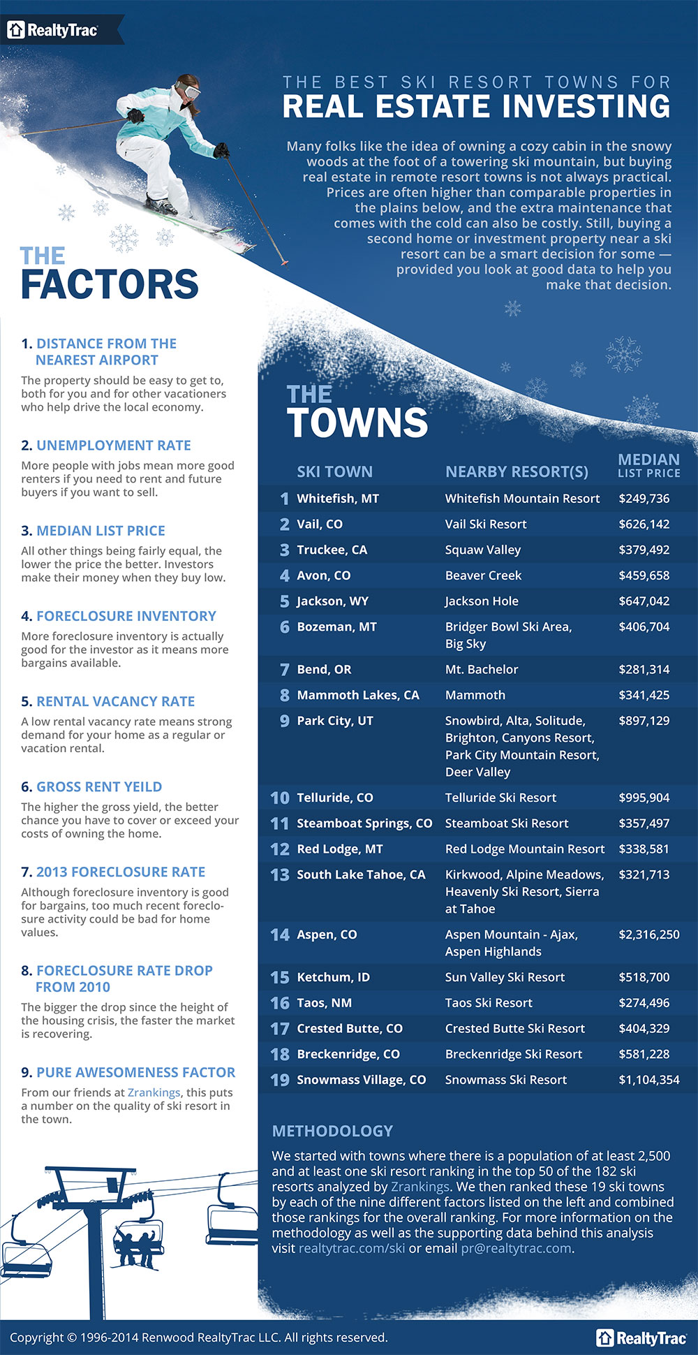 Best ski resort towns for Truckee Real Estate Investing blog post