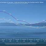 Jan-Feb Lake Tahoe Real Estate Sales Chart