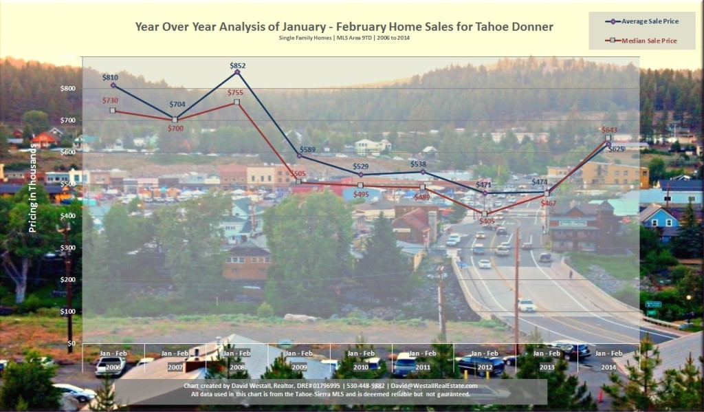 Tahoe Donner Real Estate 2014 Sales Chart