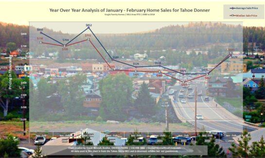 Jan-Feb Tahoe Donner Real Estate Sales Chart