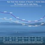 Q1 Lake Tahoe Real Estate Sales Chart