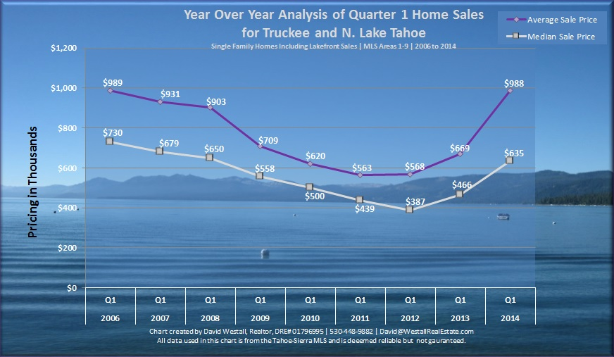 Q1 2014 Lake Tahoe Real Estate Sales Chart