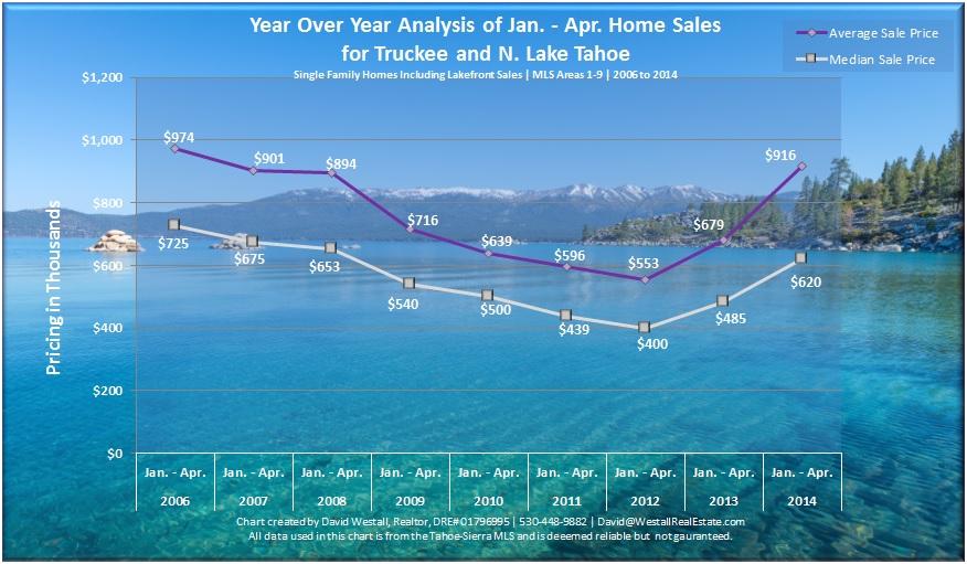 Jan - Apr 2014 Lake Tahoe Real Estate Sales Chart