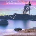 2014 Lake Tahoe Sales Volume Chart