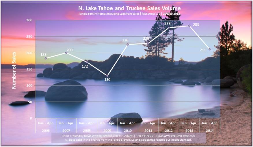 2014 Lake Tahoe Real Estate Sales Volume Chart
