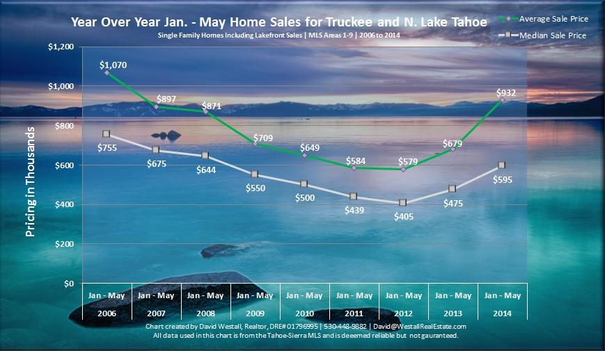 Jan - May 2014 Lake Tahoe Real Estate Sales Chart