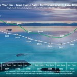 June 2014 Lake Tahoe and Truckee Real Estate Market Report