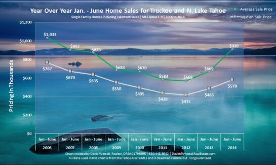 June 2014 Lake Tahoe and Truckee Real Estate Market Analysis Sales Chart