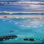 July 2014 Lake Tahoe Real Estate Market Report
