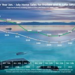 July 2014 Lake Tahoe Real Estate Market Sales Chart