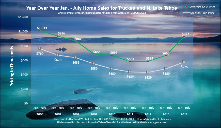 July 2014 Lake Tahoe Real Estate Market Sales Chart
