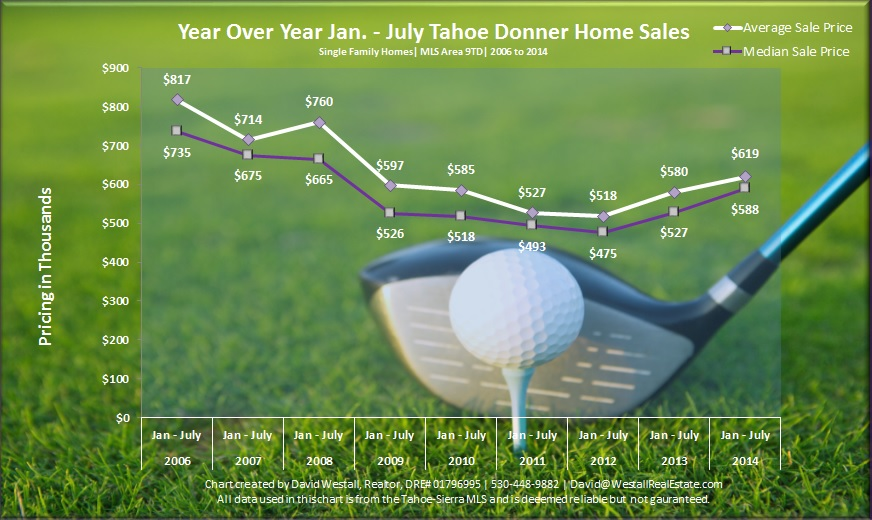 July 2014 Tahoe Donner Real Estate Sales Chart