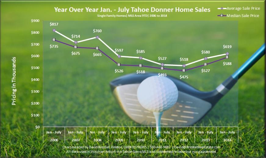 July 2014 Tahoe Donner Real Estate Sales Chart