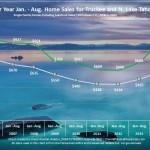 August Lake Tahoe Real Estate Sales Chart