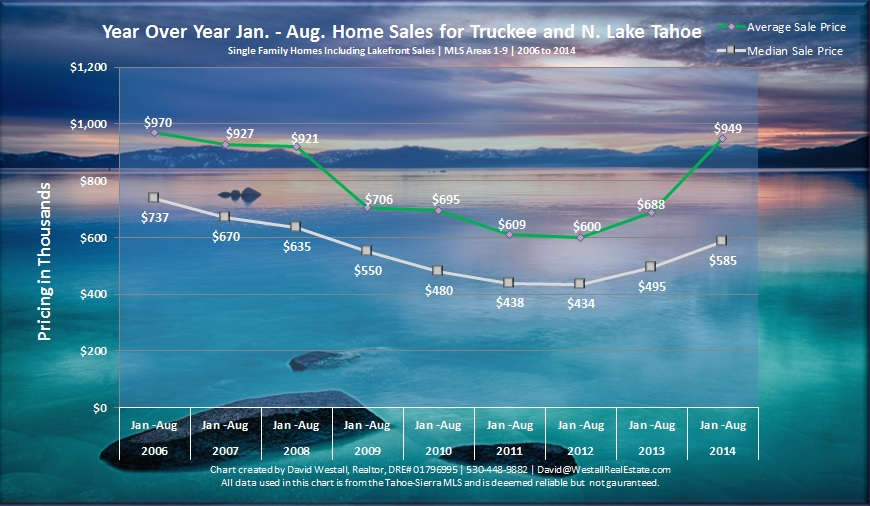 August 2014 Lake Tahoe Real Estate Market Report Sales Chart