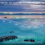 Jan - Oct 2014 Lake Tahoe Real EstateSales Chart