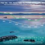 Jan - Oct 2014 Lake Tahoe Real EstateSales Chart