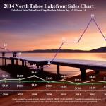 North Lake Tahoe Real Estate Sale blog post 2014 North Lake Tahoe Lakefront Sales Chart for North Lake Tahoe Real Estate Sales