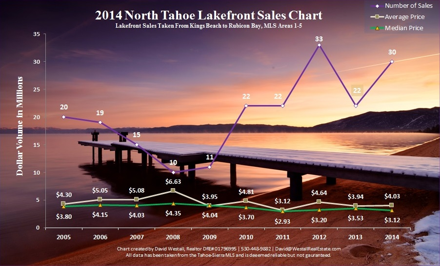 Image of 2014 North Tahoe Lakefront sales chart for North Lake Tahoe Real Estate Sales