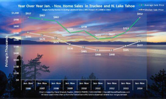November 2014 Lake Tahoe Real Estate Market Sales Chart