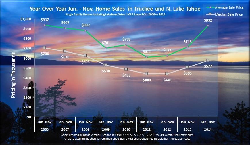 November 2014 Lake Tahoe Real Estate Sales Chart for November 2014 Lake Tahoe Real Estate Market blog post