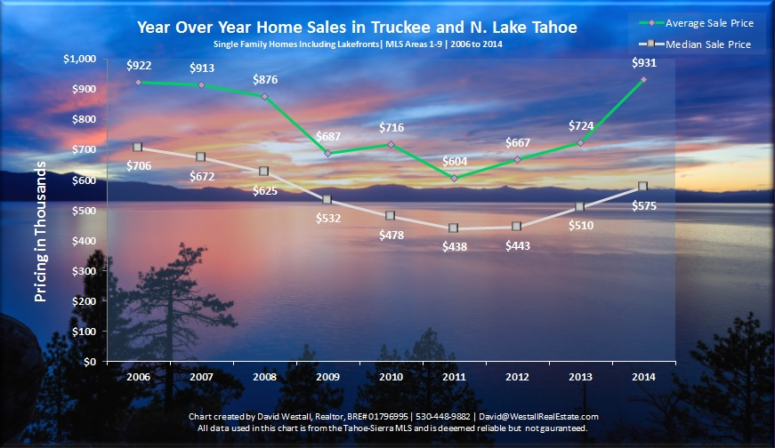 2014 Lake Tahoe and Truckee Real Estate Sales Chart for 2014 Lake Tahoe Real Estate Market blog post