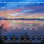 January 2015 Lake Tahoe Real Estate Sales Chart
