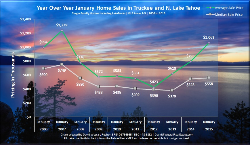 January 2015 Lake Tahoe Real Estate Market Report Sales Chart
