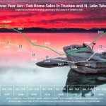 Lake Tahoe Real Estate Market Report February 2015 Sales Chart