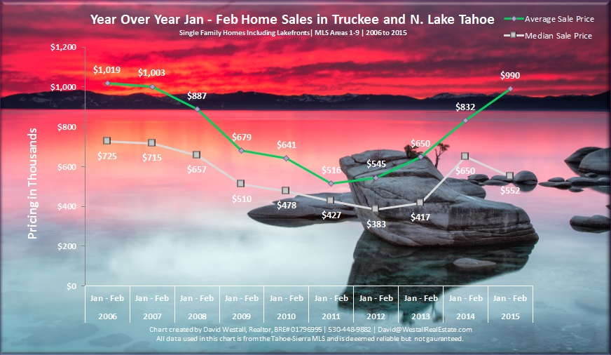 Lake Tahoe Real Estate Market Report February 2015Sales Chart