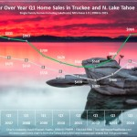 Q1 2015 Lake Tahoe Real Estate Sales Chart